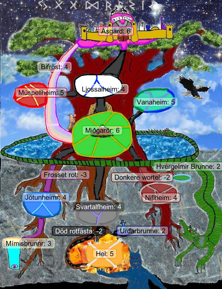 Иггдрасиль схема дерева