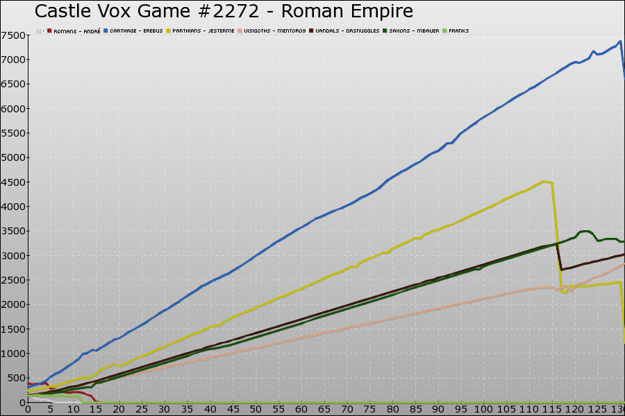 Castle Vox Game #2272 Graph