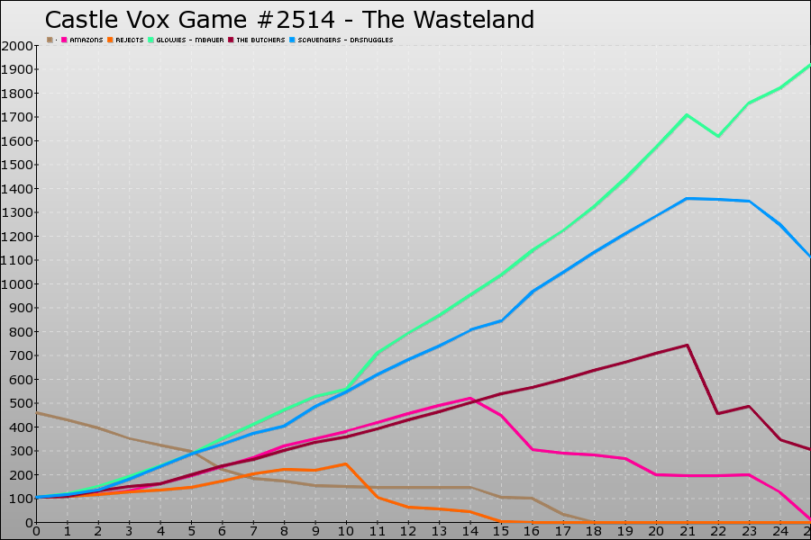 Castle Vox Game #2514 Graph