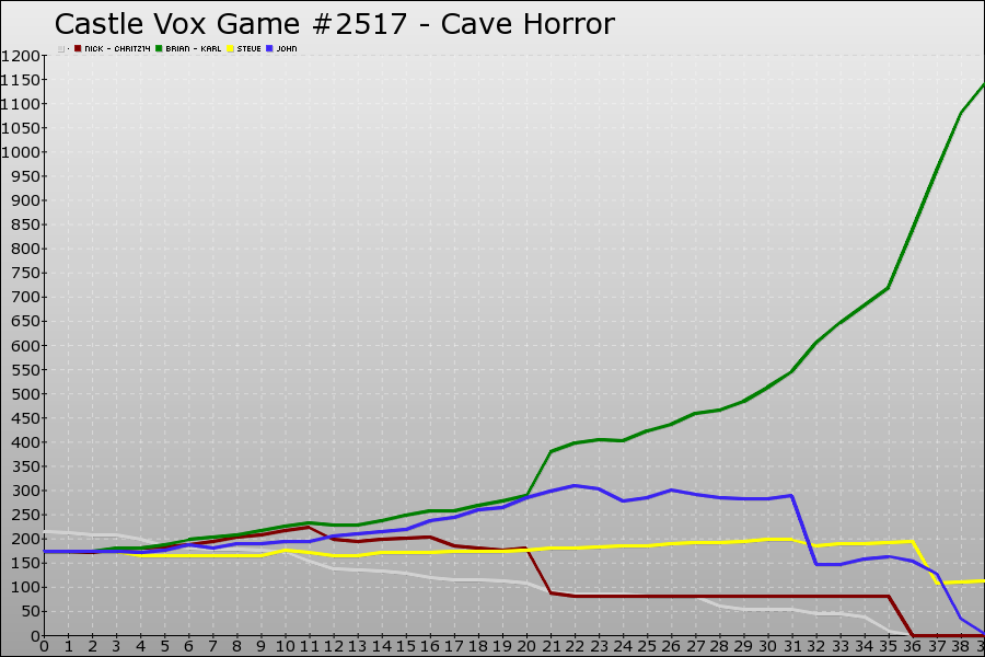 Castle Vox Game #2517 Graph