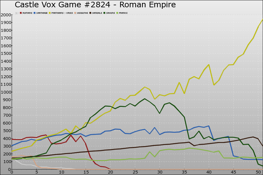Castle Vox Game #2824 Graph