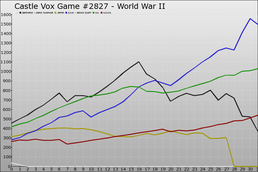 Castle Vox Game #2827 Graph