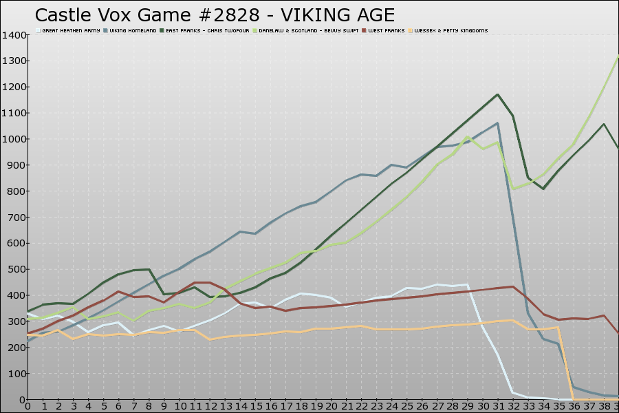 Castle Vox Game #2828 Graph