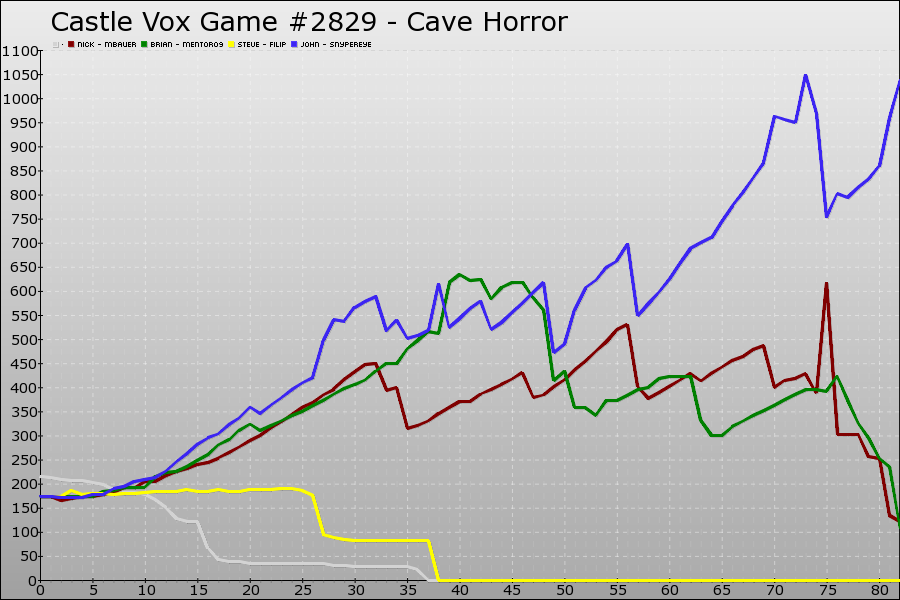 Castle Vox Game #2829 Graph