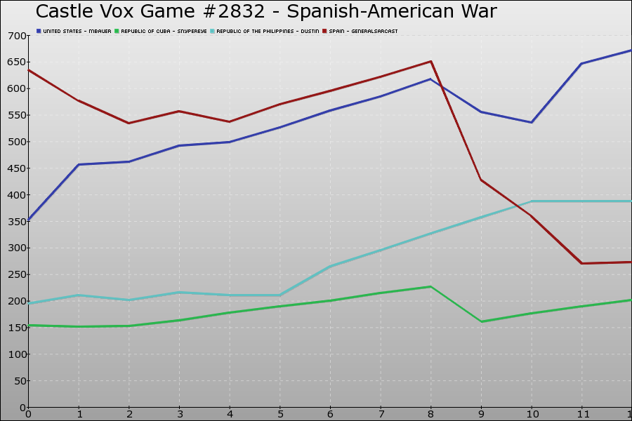 Castle Vox Game #2832 Graph
