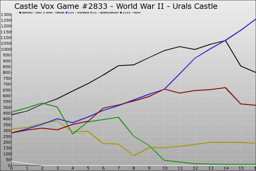 Castle Vox Game #2833 Graph