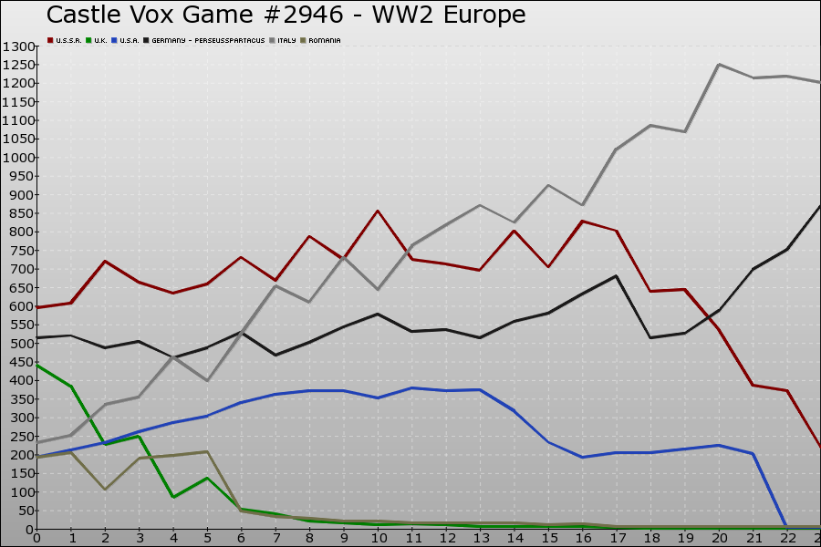 Castle Vox Game #2946 Graph