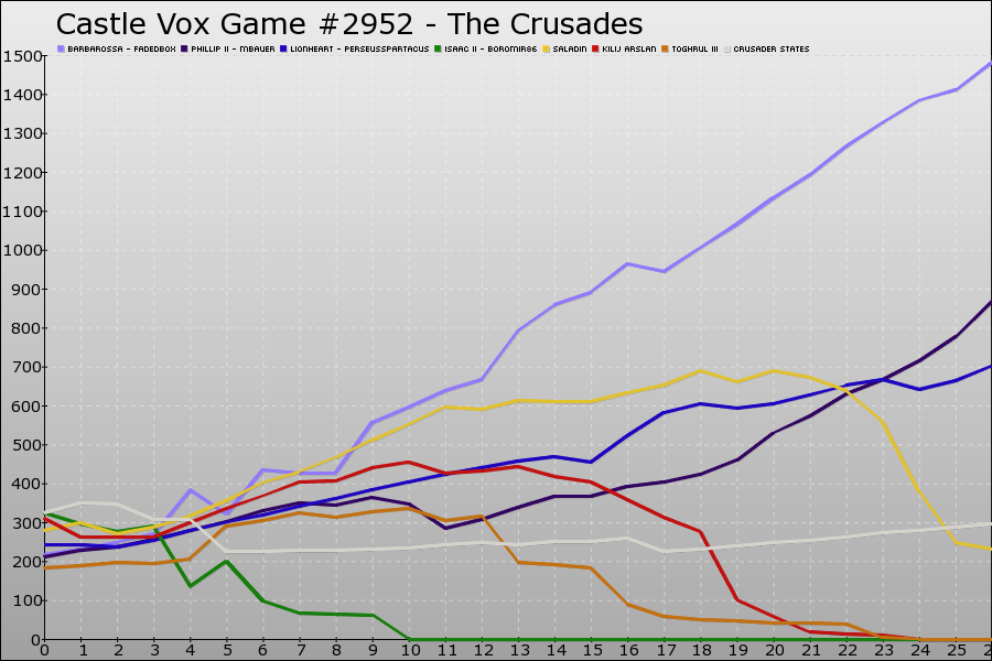 Castle Vox Game #2952 Graph