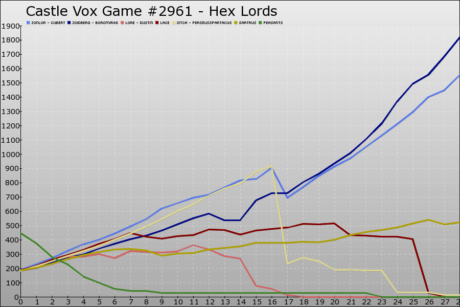 Castle Vox Game #2961 Graph
