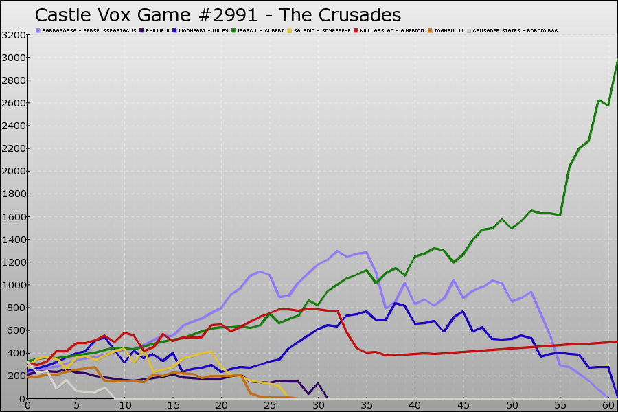 Castle Vox Game #2991 Graph