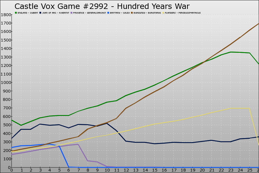 Castle Vox Game #2992 Graph