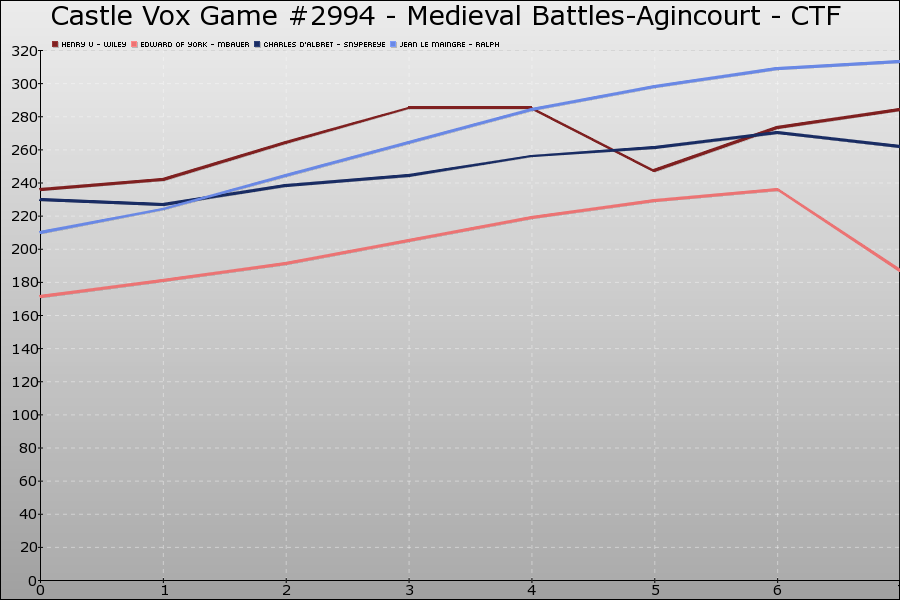 Castle Vox Game #2994 Graph