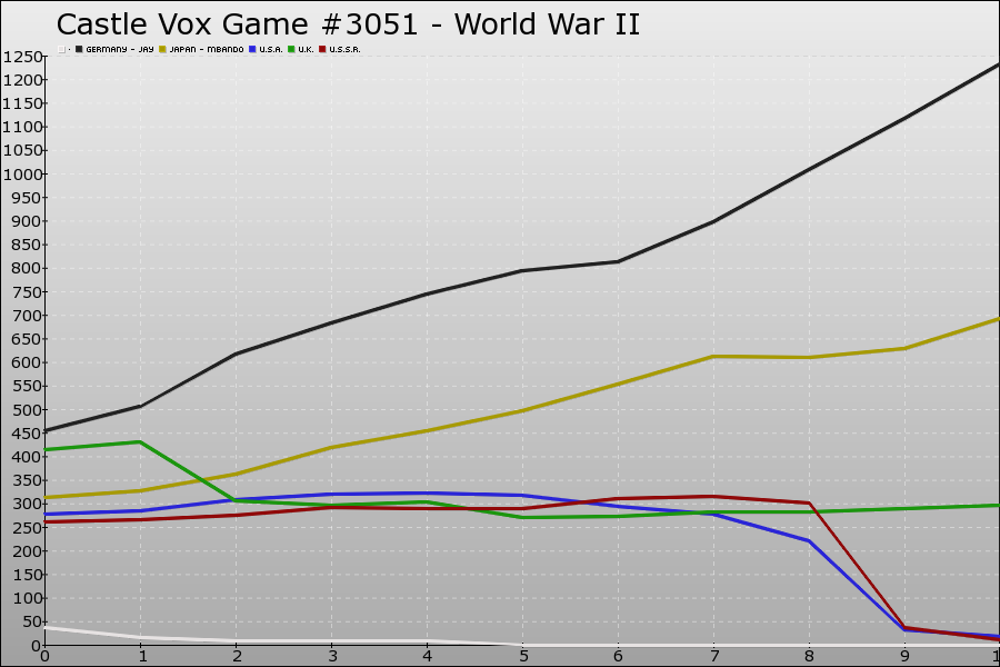Castle Vox Game #3051 Graph