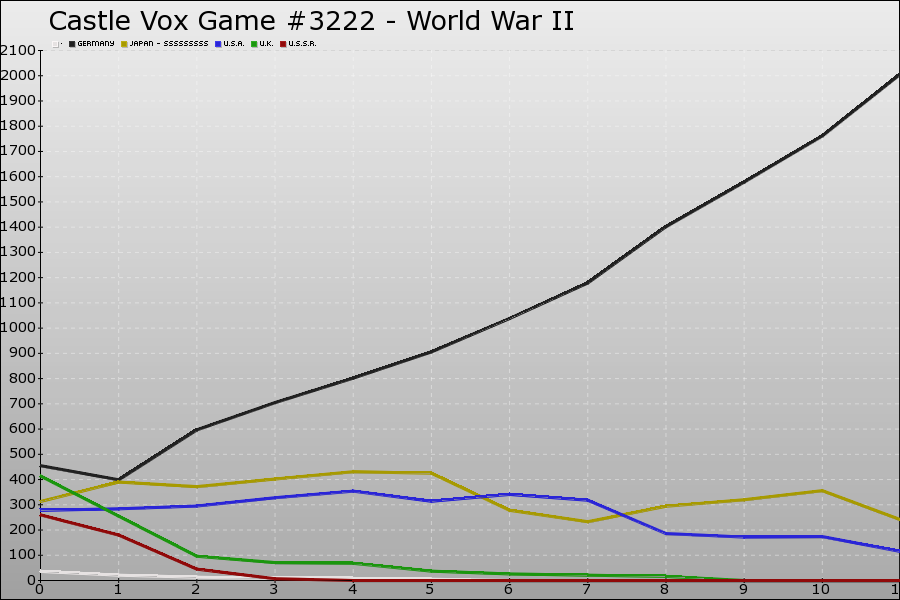 Castle Vox Game #3222 Graph