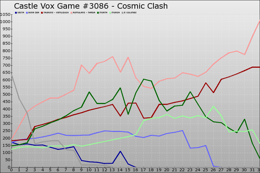Castle Vox Game #3086 Graph