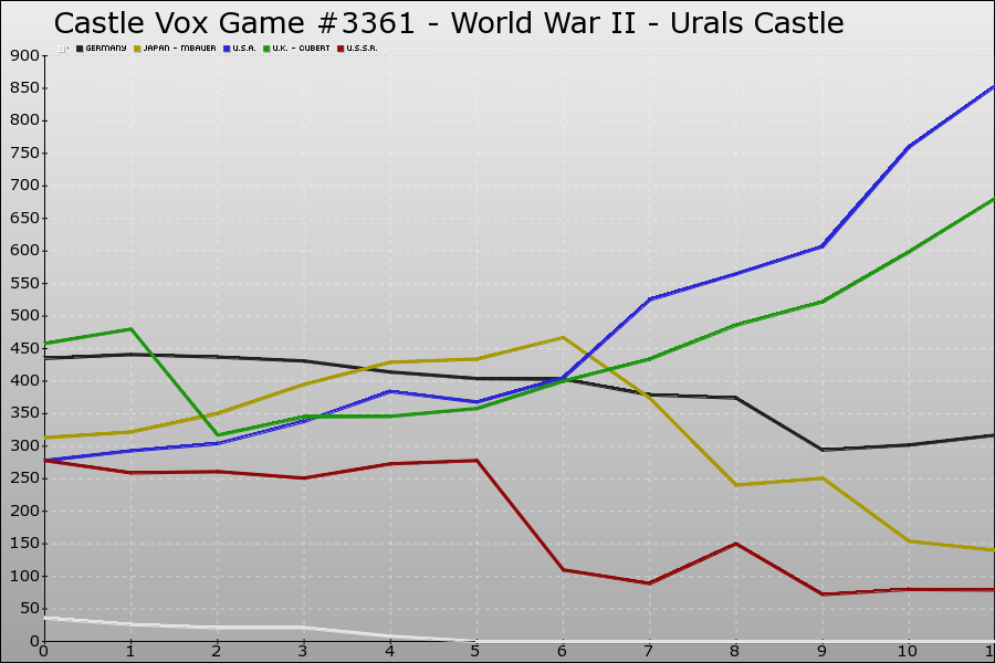 Castle Vox Game #3361 Graph