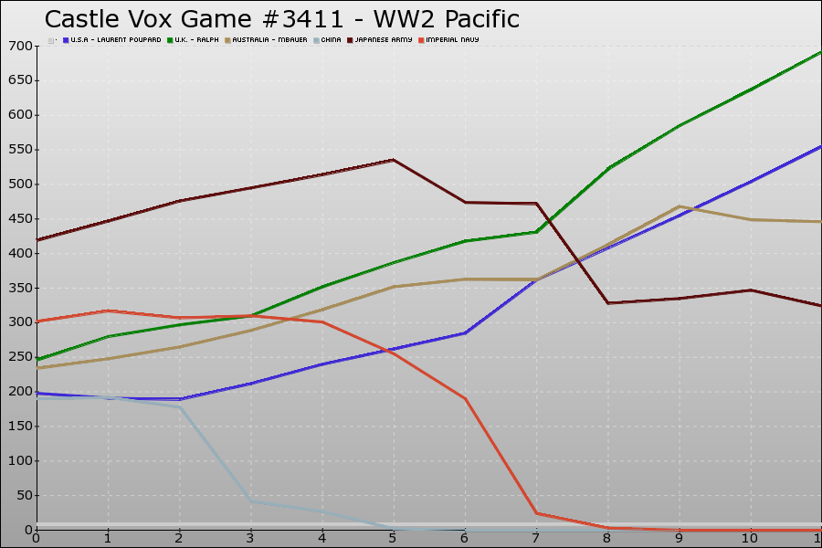Castle Vox Game #3411 Graph