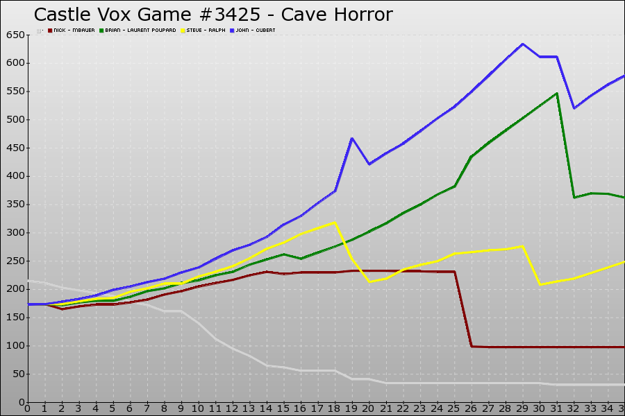 Castle Vox Game #3425 Graph