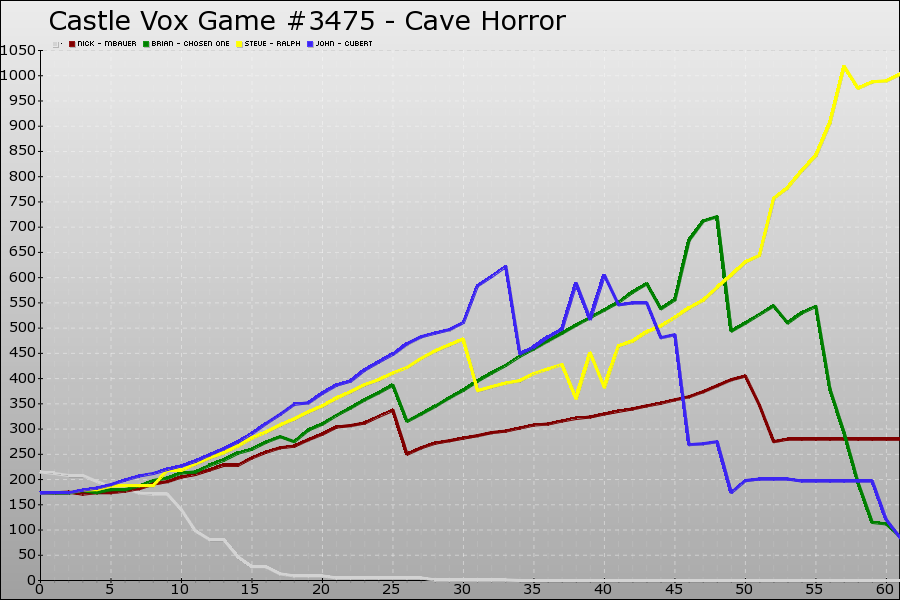 Castle Vox Game #3475 Graph