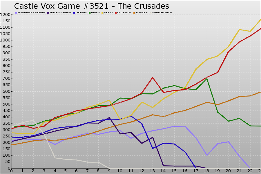 Castle Vox Game #3521 Graph