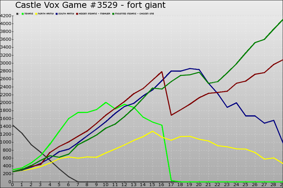 Castle Vox Game #3529 Graph