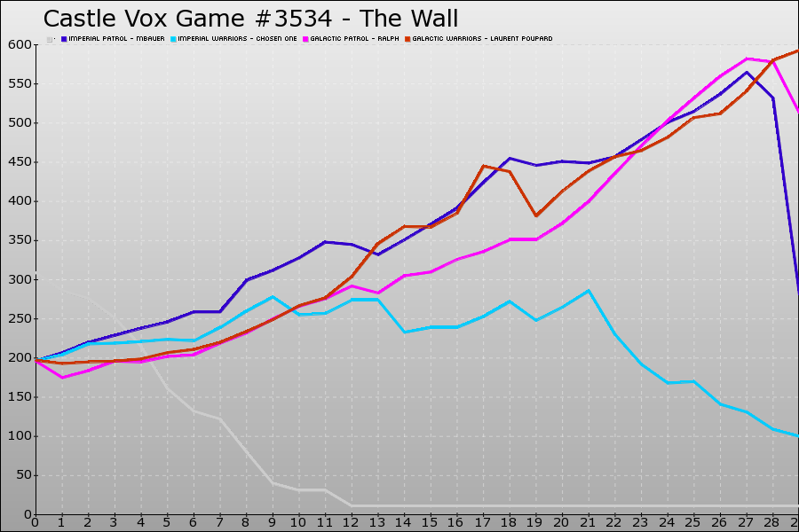 Castle Vox Game #3534 Graph