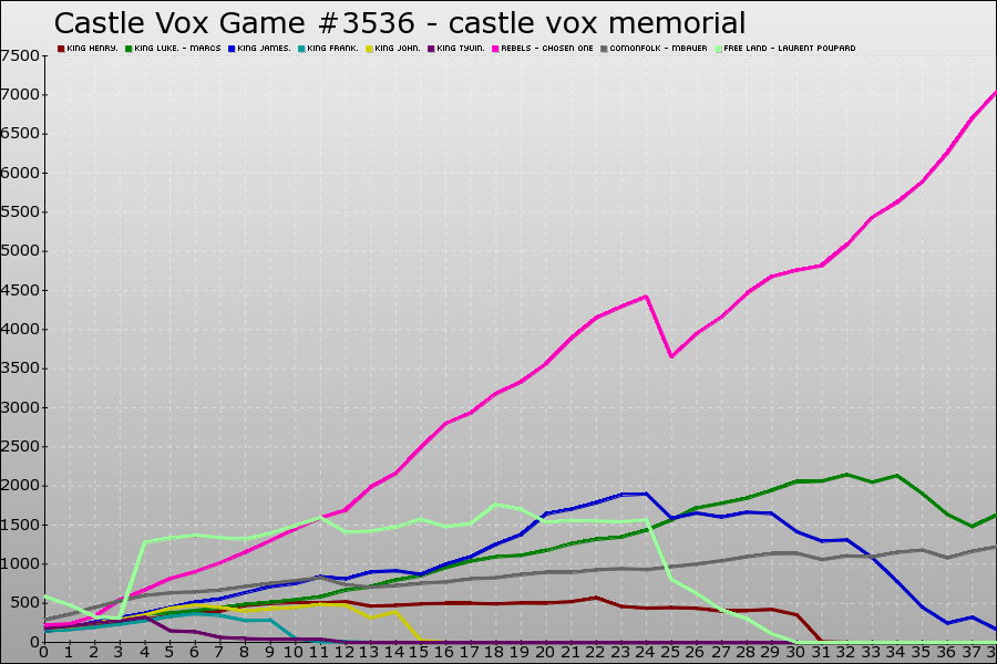 Castle Vox Game #3536 Graph