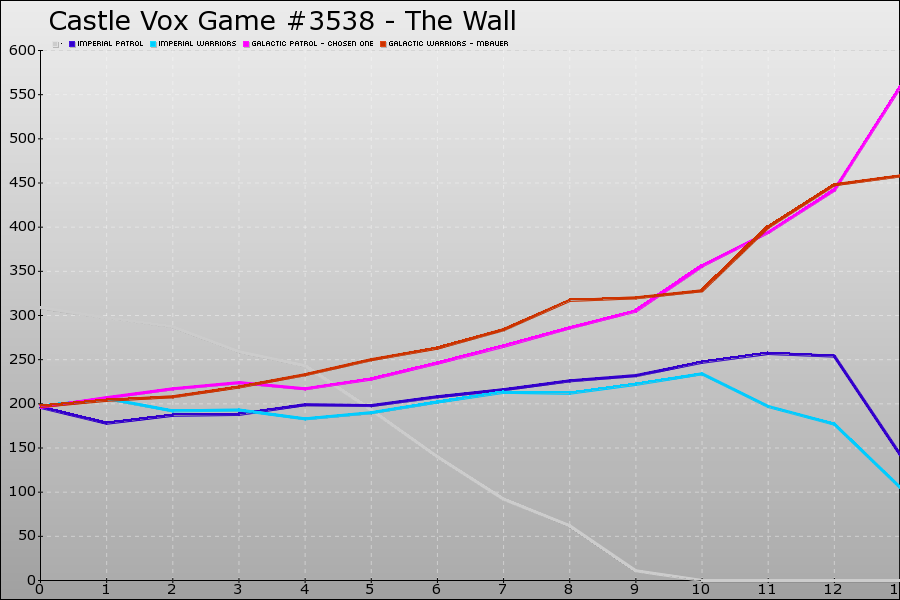 Castle Vox Game #3538 Graph