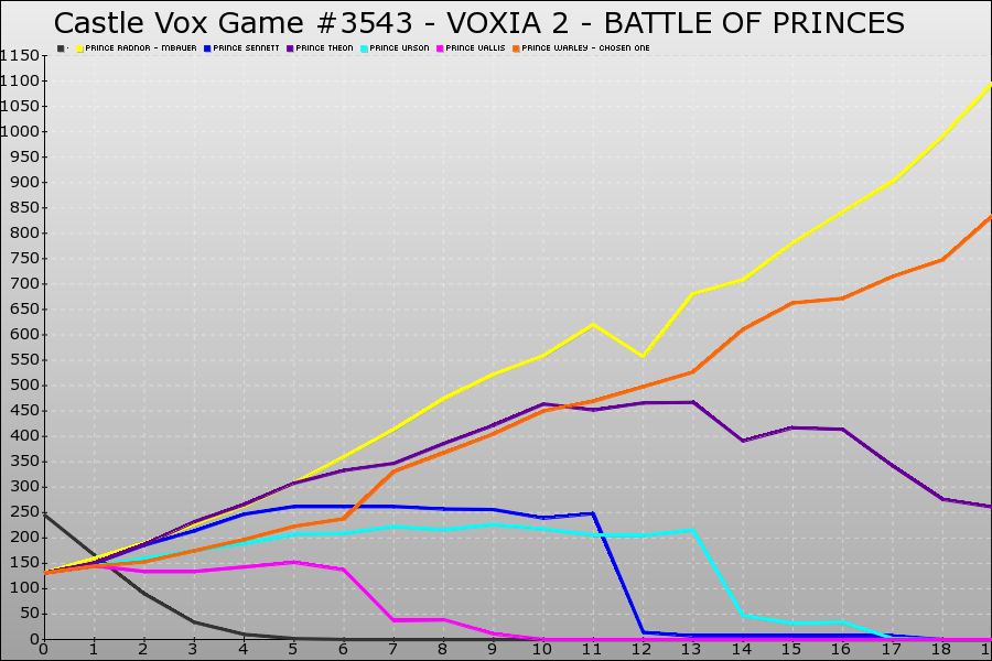 Castle Vox Game #3543 Graph