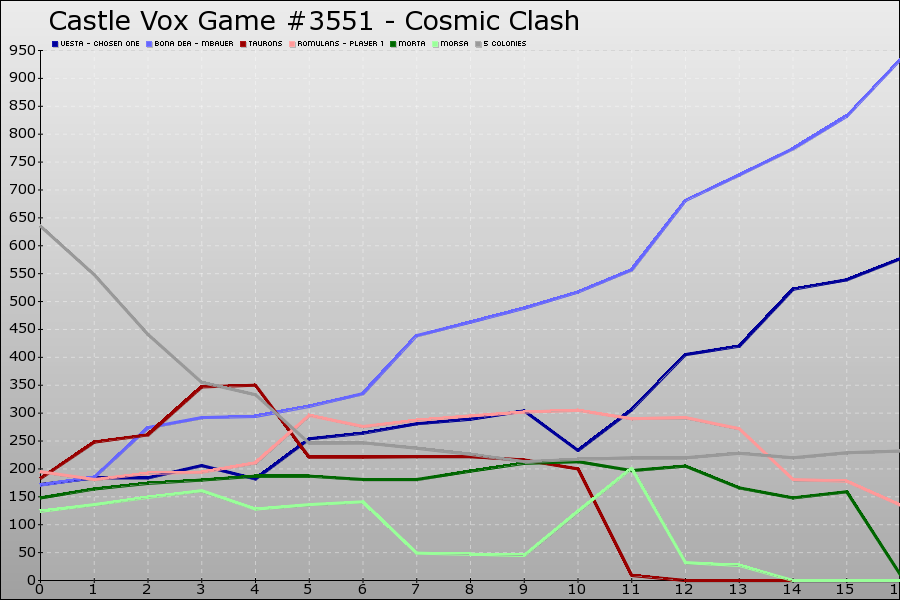 Castle Vox Game #3551 Graph