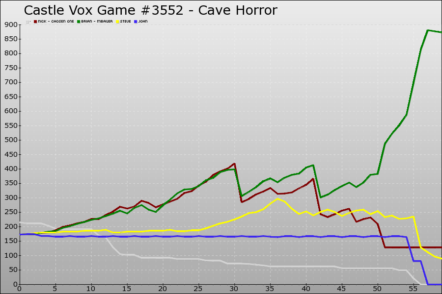 Castle Vox Game #3552 Graph