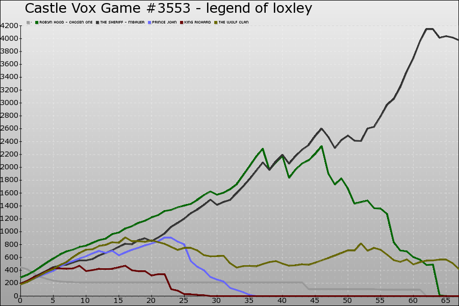 Castle Vox Game #3553 Graph