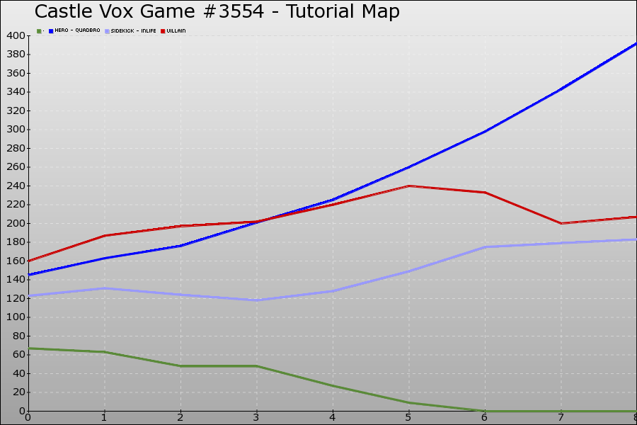 Castle Vox Game #3554 Graph