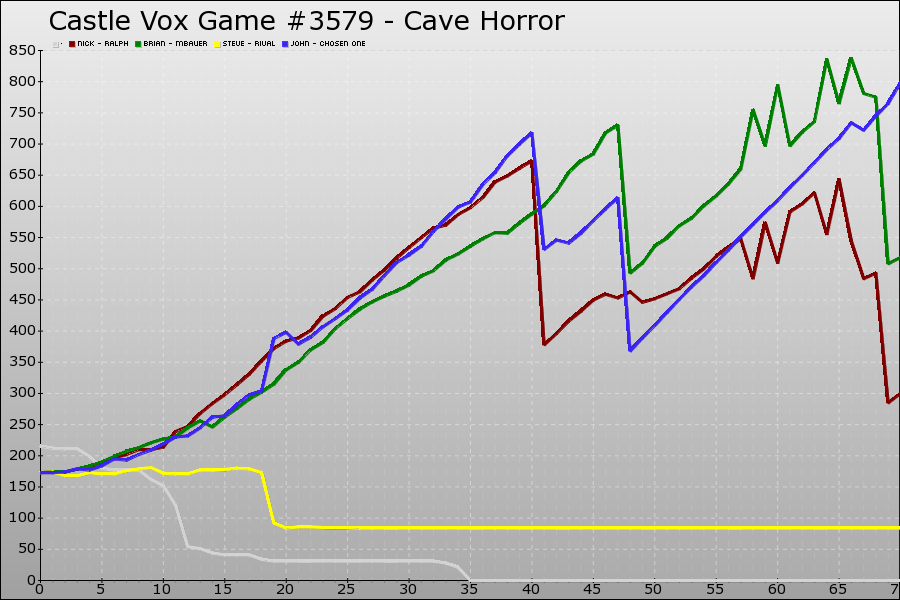 Castle Vox Game #3579 Graph